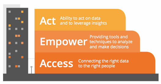 Access, Empower, Act: New Features Announced in Google Analytics Summit 2013