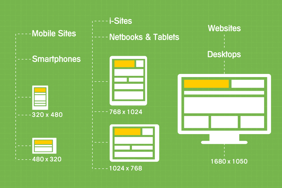 responsive web design screen resolutions