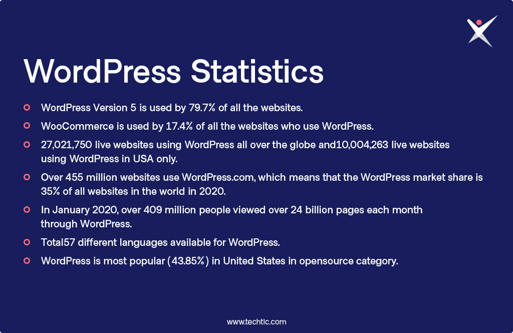 Popular WordPress Statistics