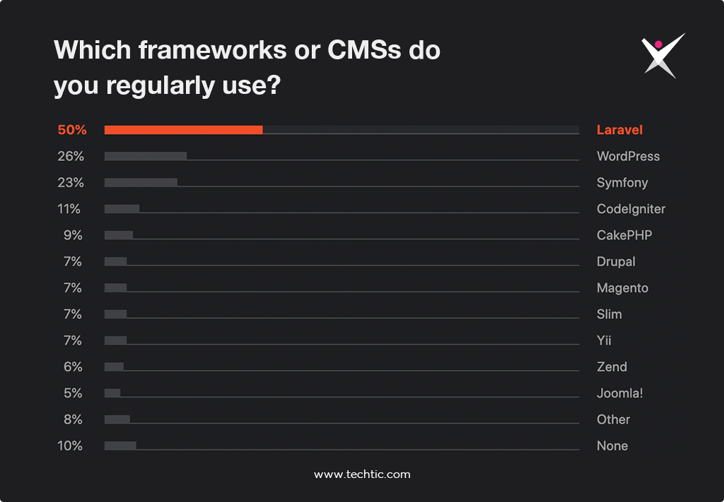 Statistics of Popular PHP Frameworks / CMS User Regularly Use Chart