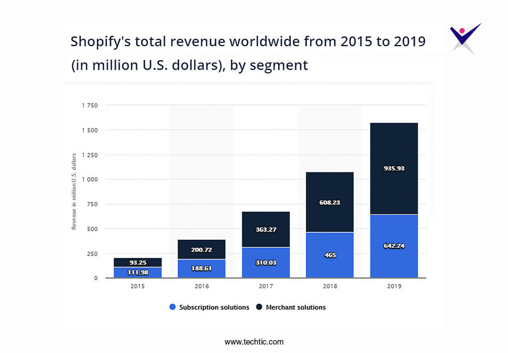 Shopify total revenue worldwide from 2015-2019