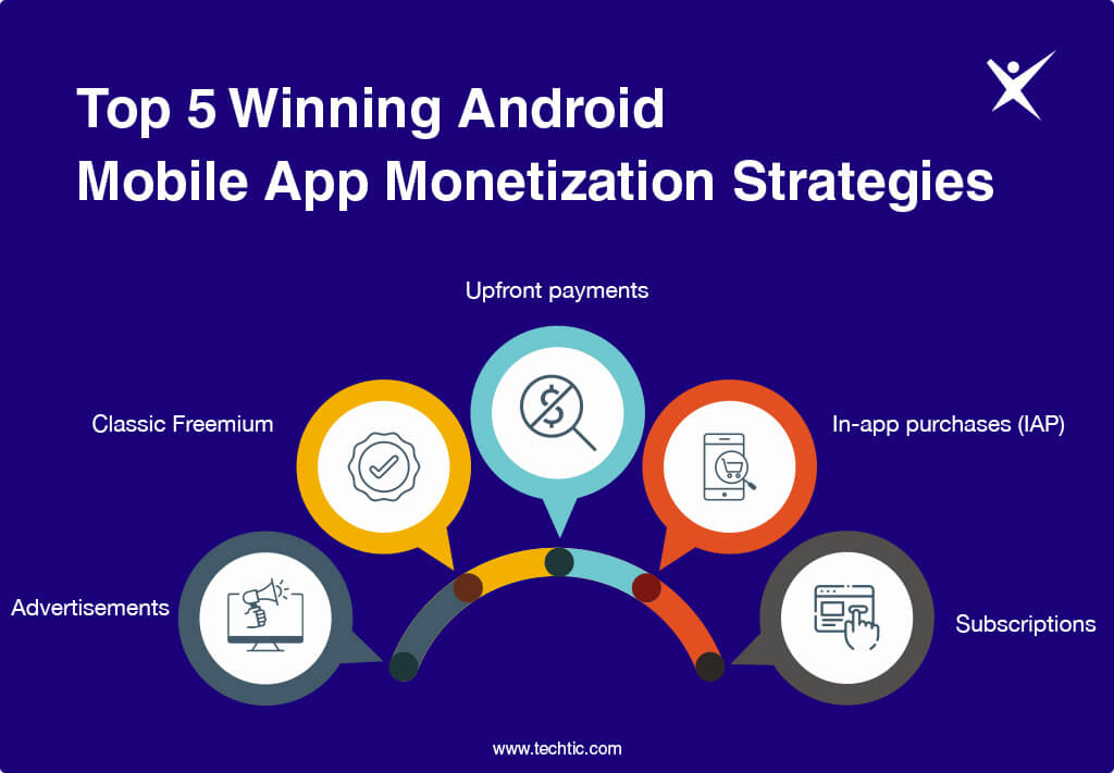 Top 5 Winning Android Mobile App Monetization Strategies