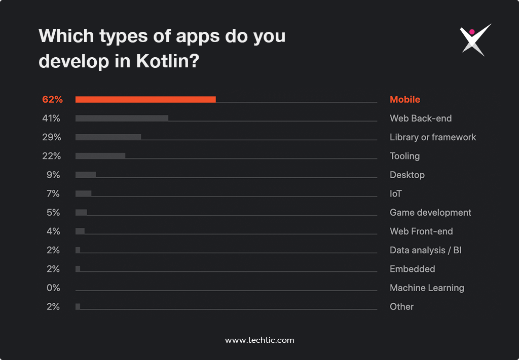 Which types of apps do you develop in Kotlin