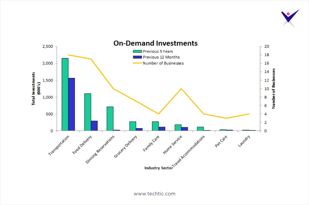Growth of On-Demand Economy Industry wise chart