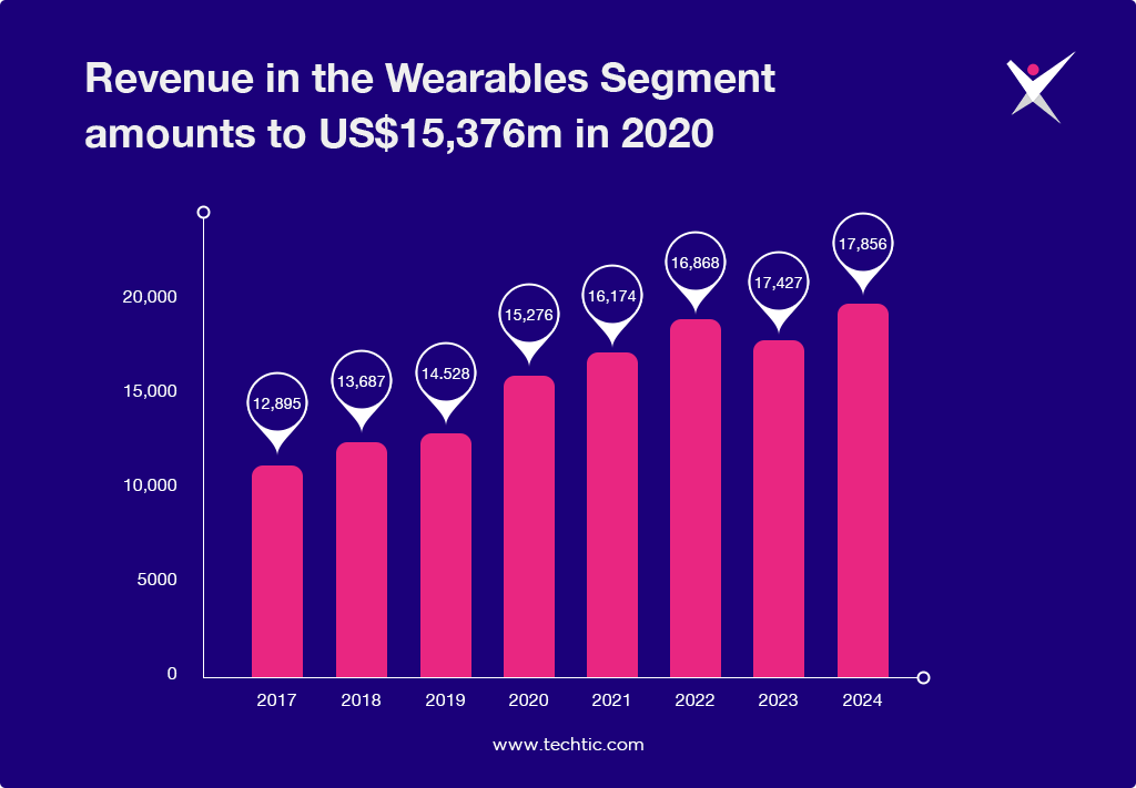 Revenue in the Wearables Segment amounts to US$15,376m in 2020