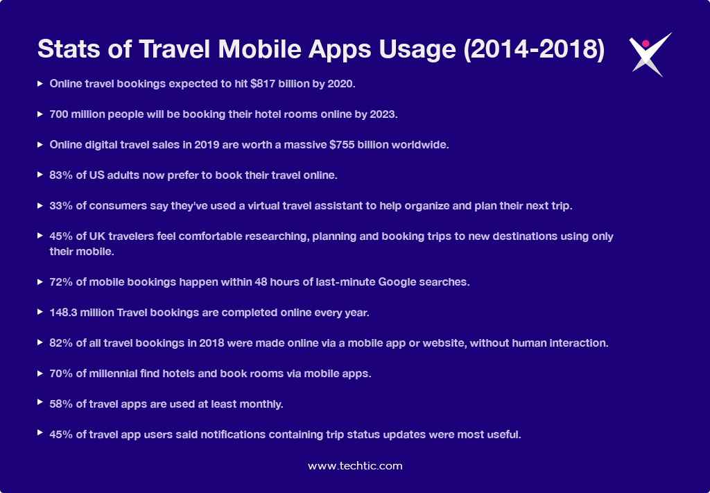 Statistics of Travel Mobile App Usage - 2014-2018