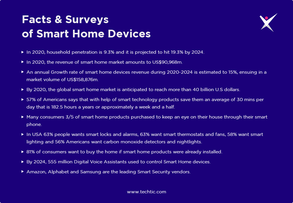 Facts & Surveys of Smart Home Devices Chart