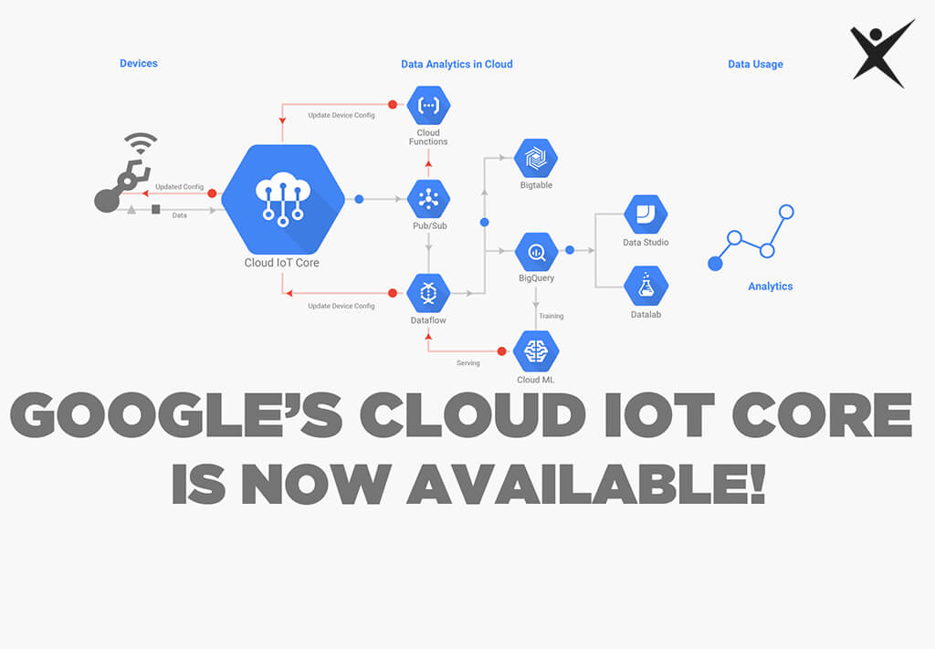 Google's Cloud IoT Core is now Available!