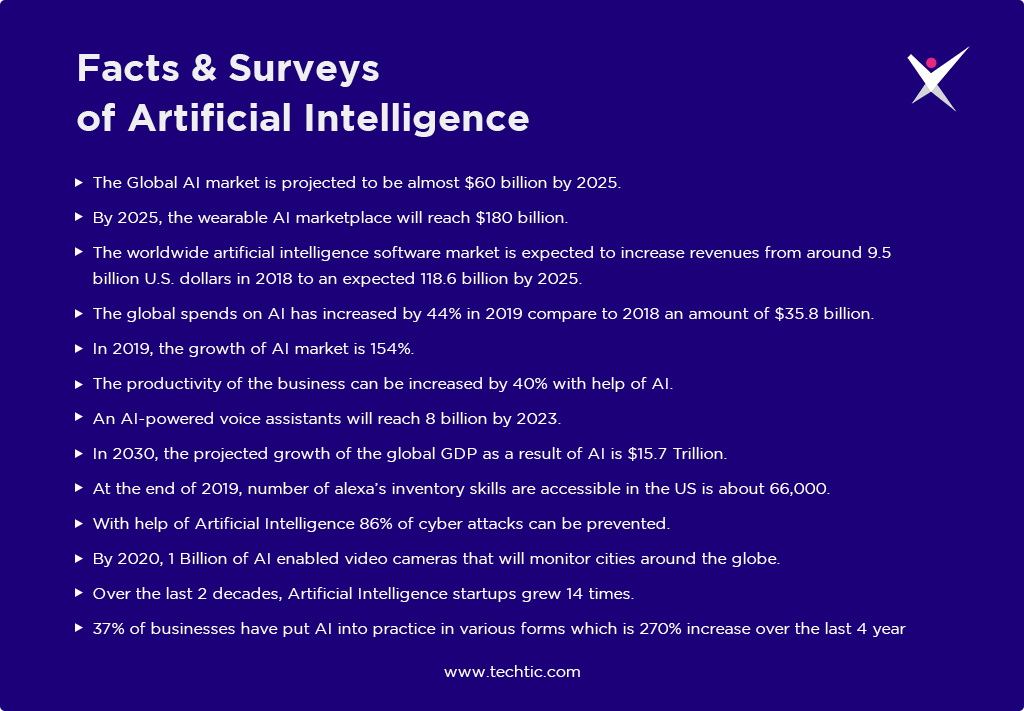 Facts Surveys of Artificial Intelligence Chart