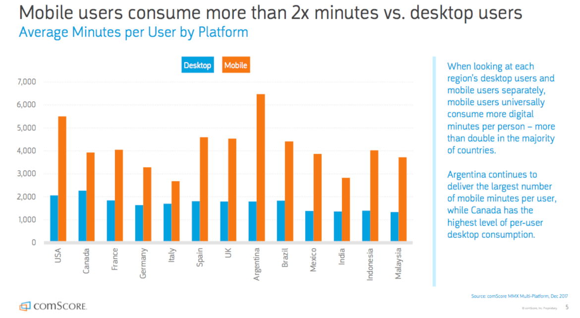 Mobile Vs Desktop - Average Minutes Per Platform