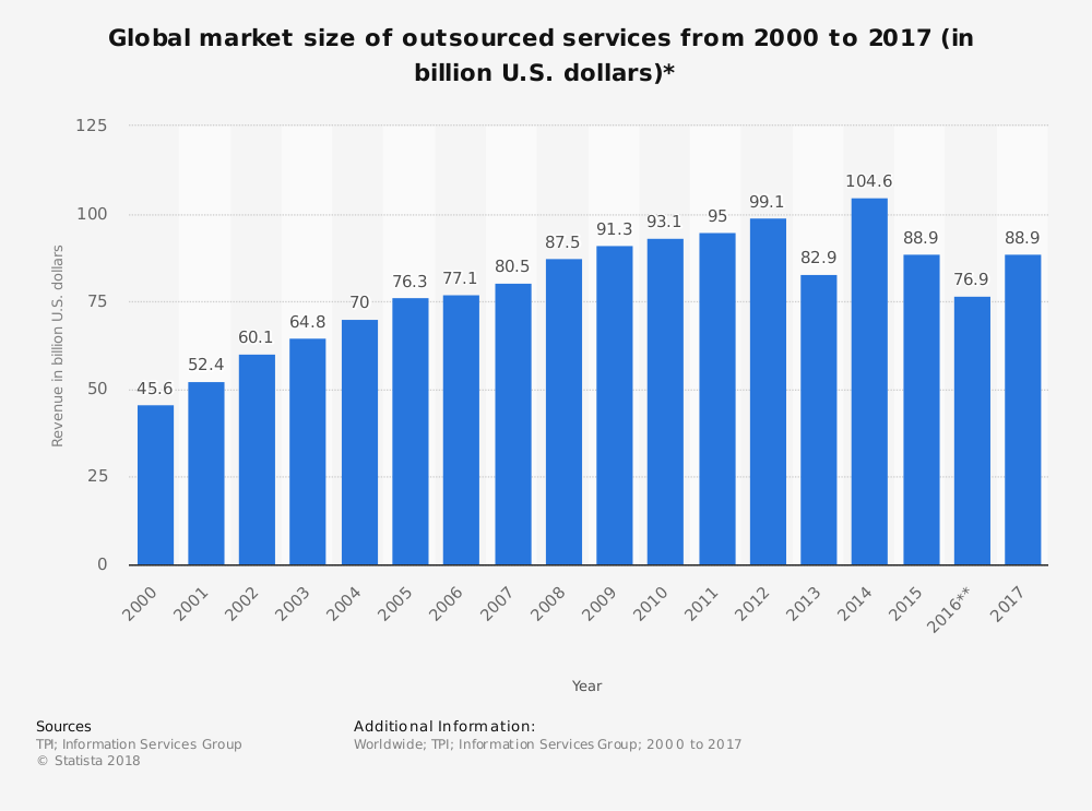 Global Outsourcing Market Size