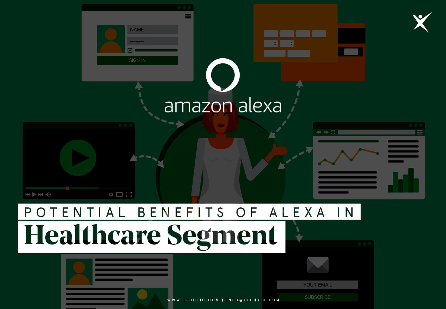 Potential benefits of Alexa in healthcare segment