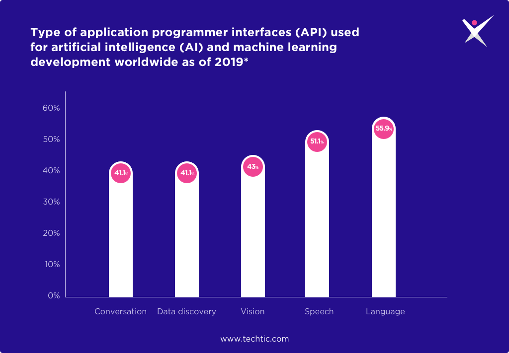 API used for AI and Machine Learning Development Worldwide 2019 Chart