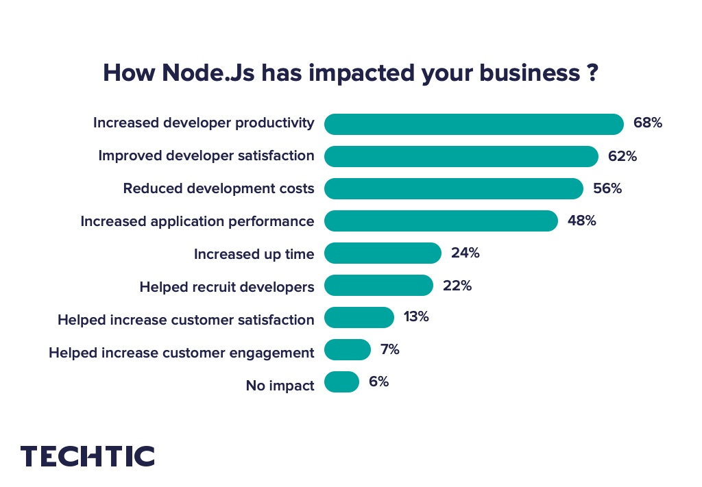 How Node.js has impacted your business?