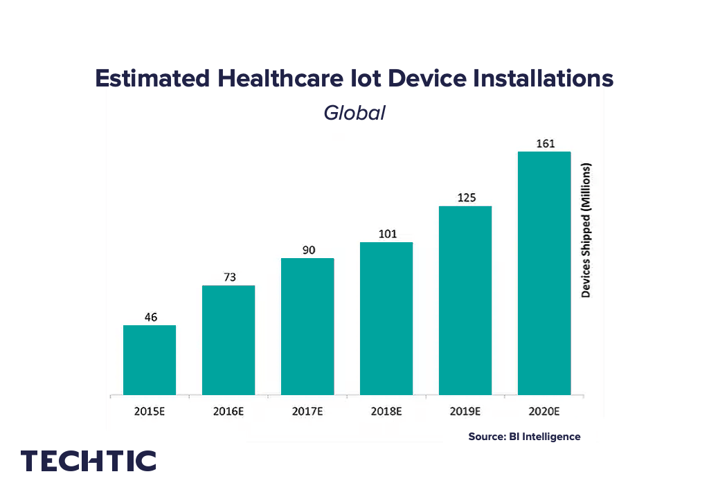 Estimated Healthcare IoT Device Installations Global