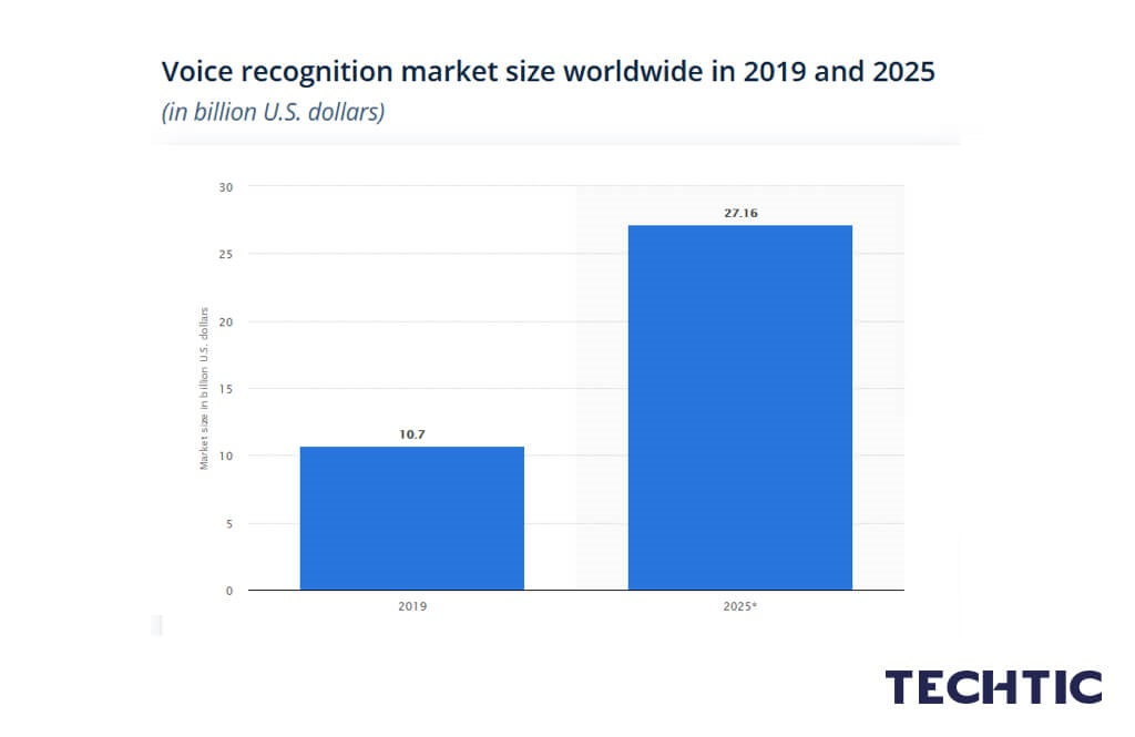 Voice recognition market size worldwide in 2019 and 2025