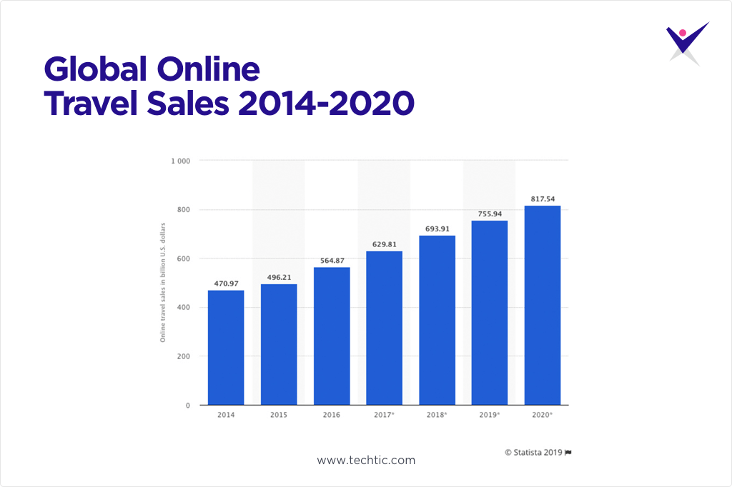 Global Online Travel Sales 2014-2020 Chart