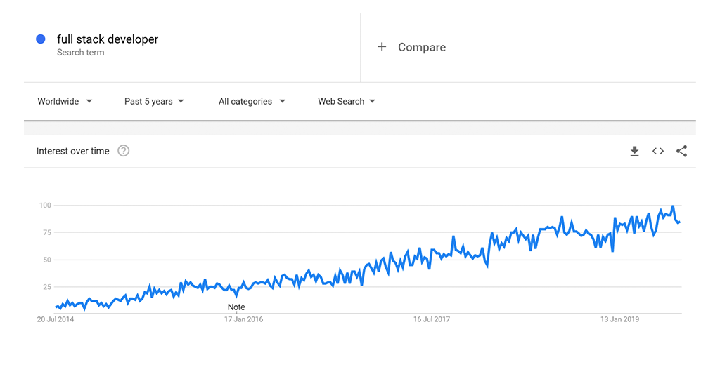Google trend for full stack developers