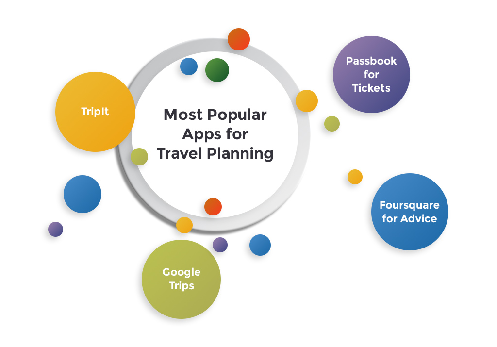 Most popular travel planning apps