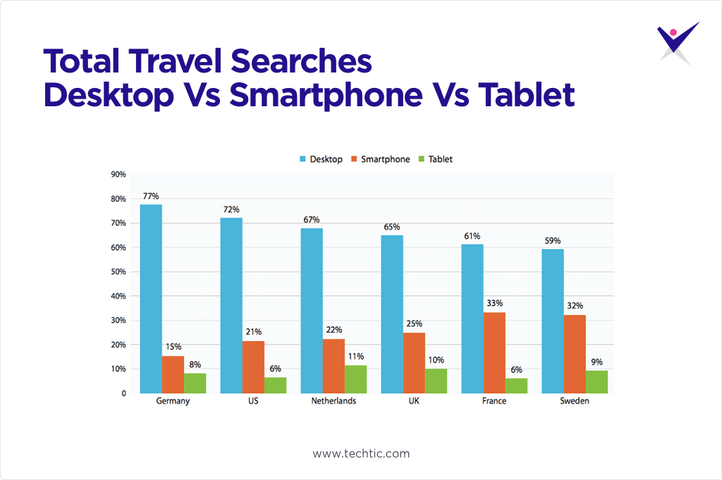 Total Travel Searches Chart: Desktop vs Smartphones vs Tablet