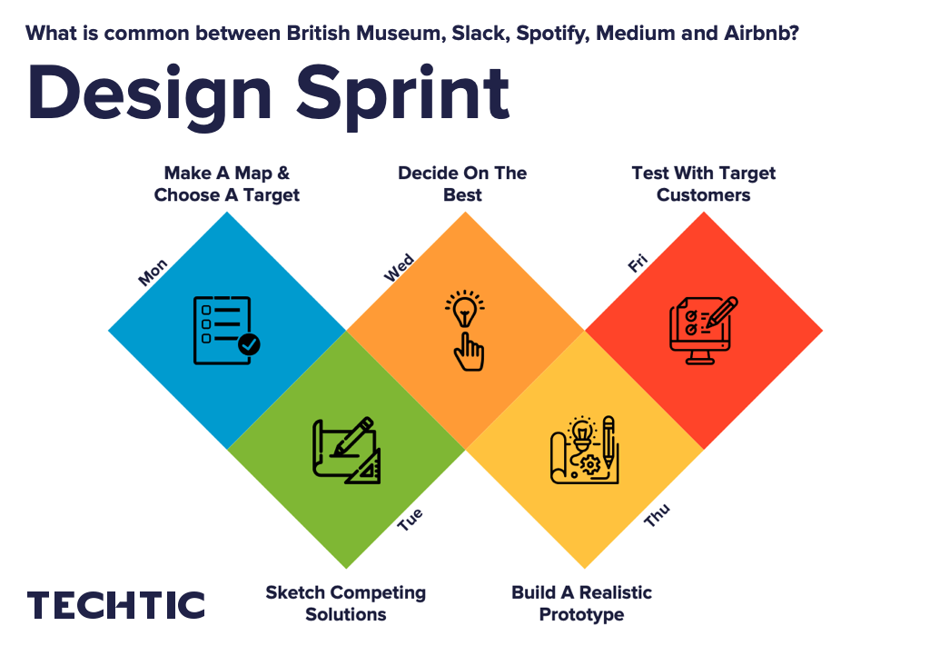 Design Sprint Process for Product Design and Development