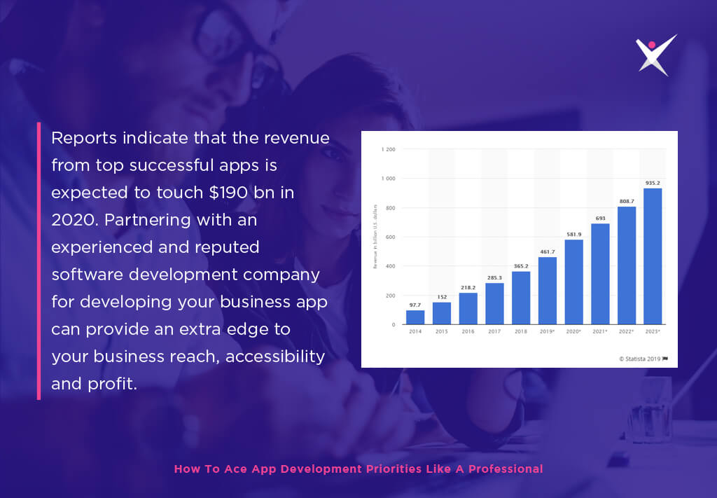 Revenue of Successful Mobile Apps 190BN