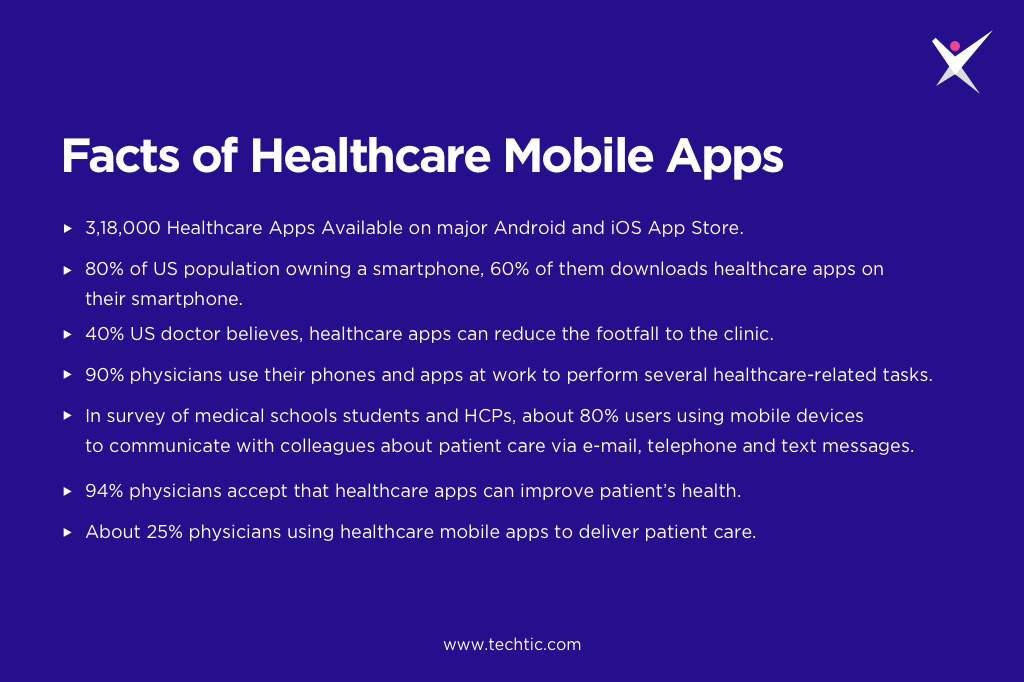 Facts & Stats of Healthcare Mobile Apps