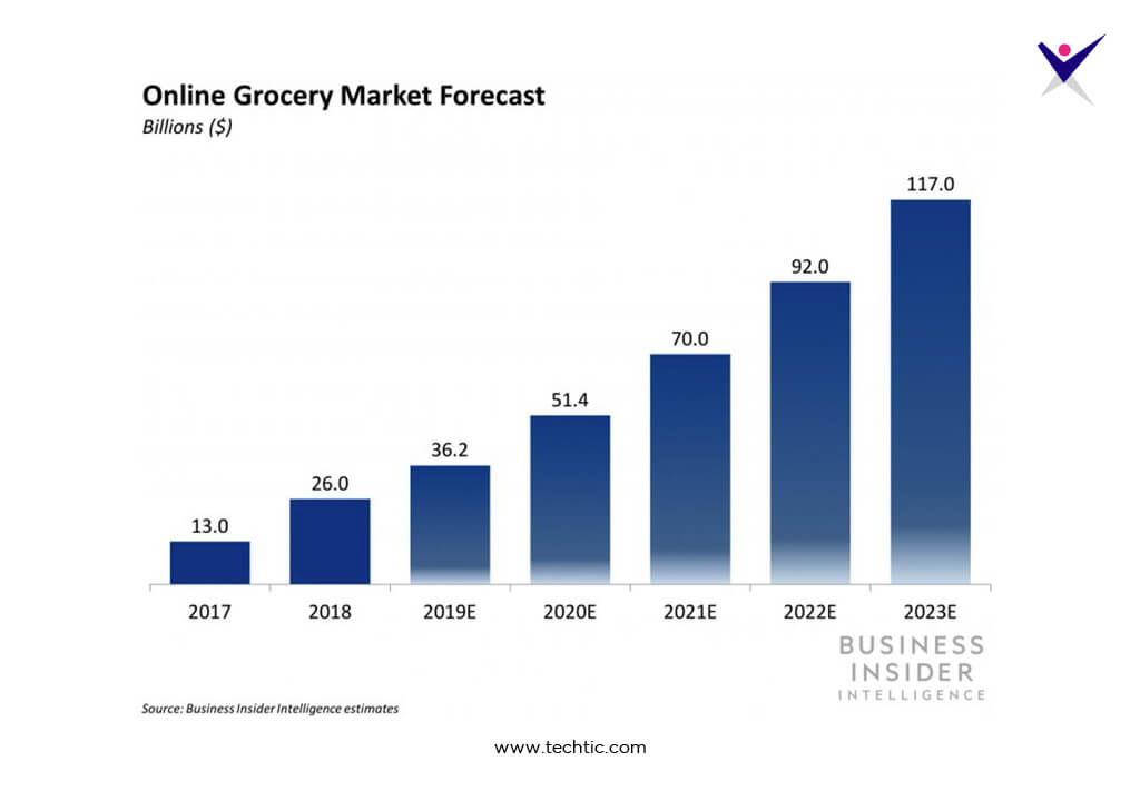 On-Demand Online Grocery Apps Market Forecast