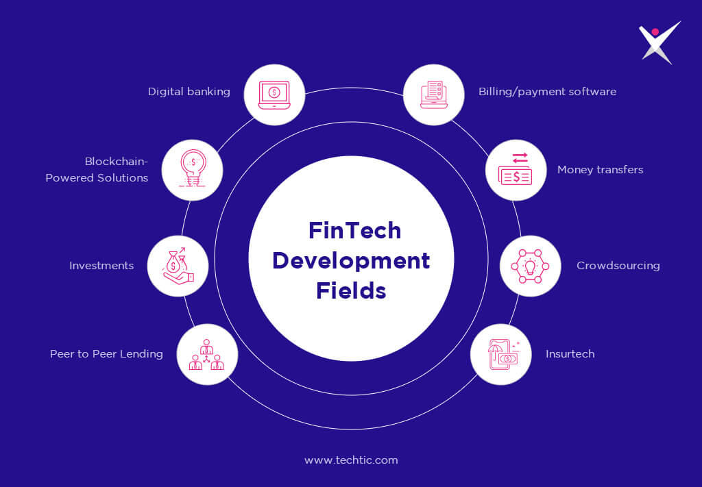Profitable Fintech Software Development Fields for Investment