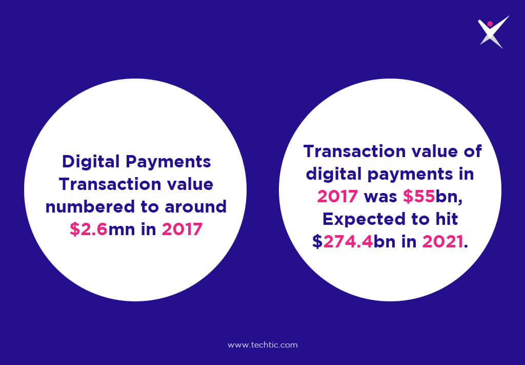 Statistics of Digital Payments Growth of Fintech Industry