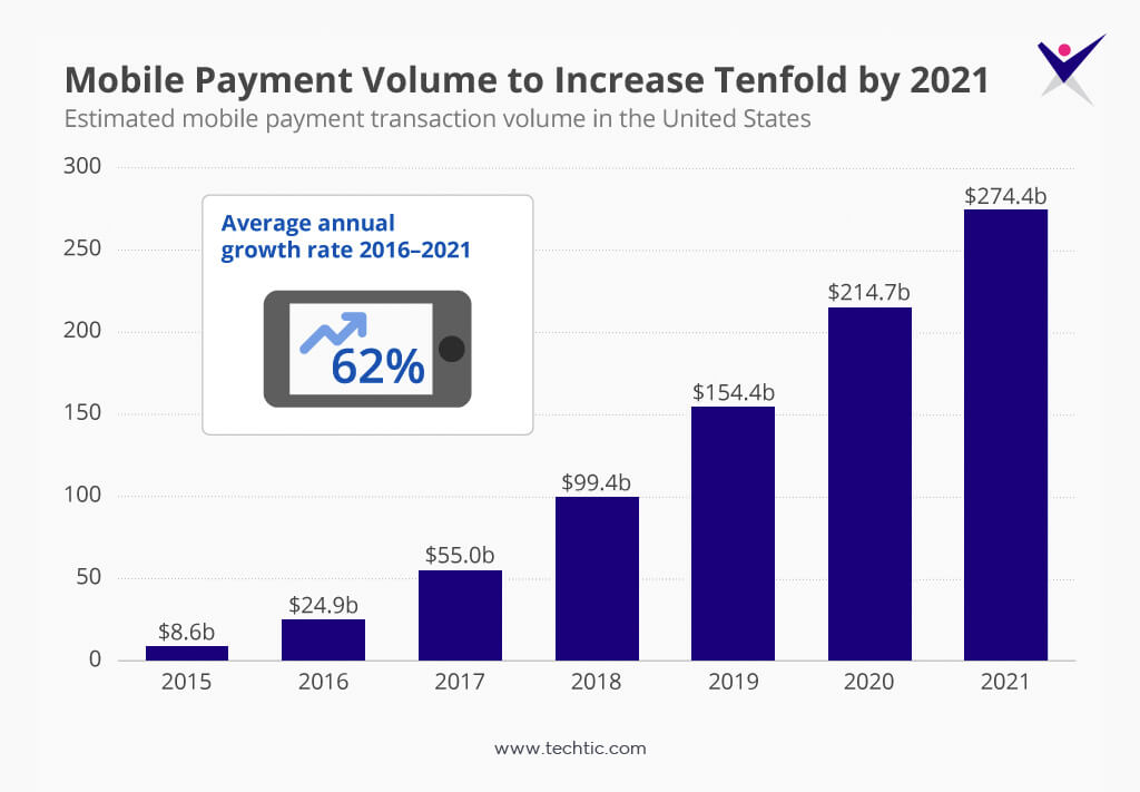 Statistics of Mobile Payment Volume from 2015 to 2021