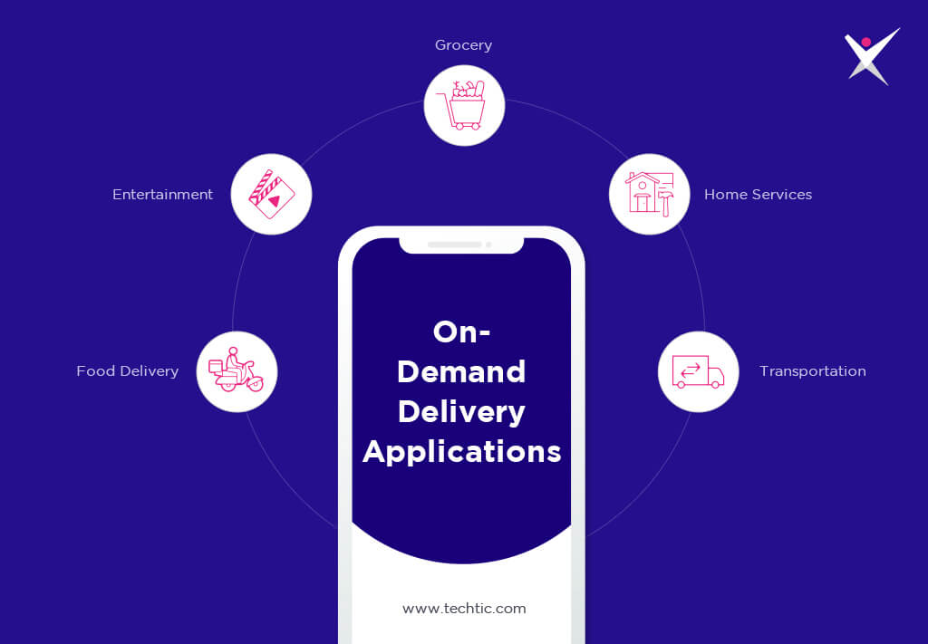 Types of On-Demand Delivery Applications