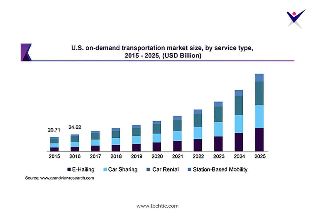 Statistics of U.S On-Demand Transportation Apps Market Share