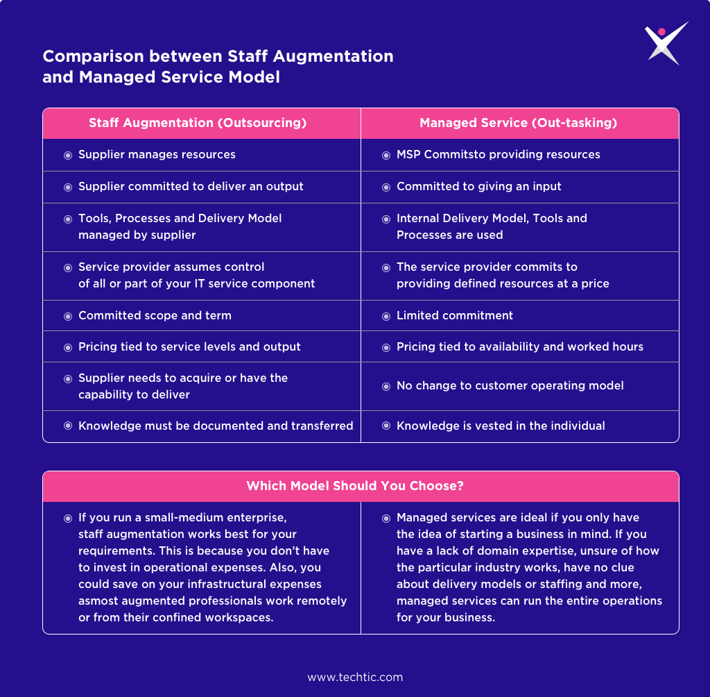 Comparison between Staff Augmentation and Managed Service Model