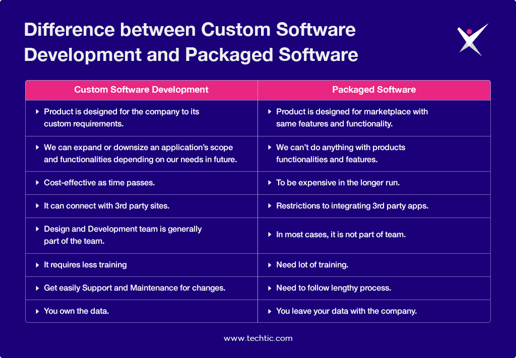 Difference between Custom Software Development and Packaged Software