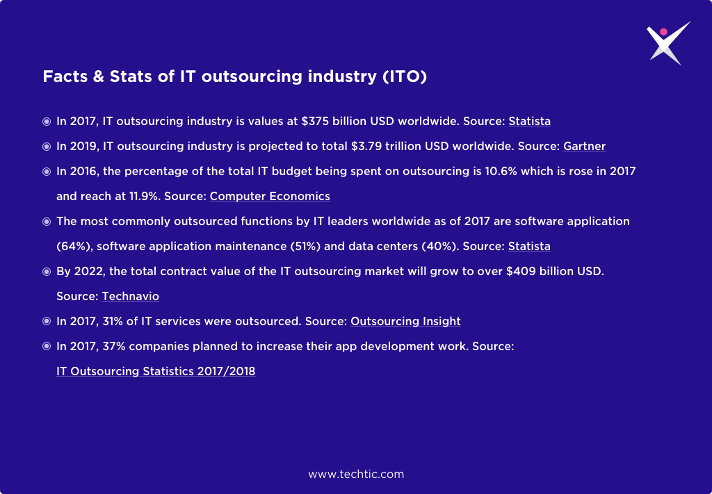 Facts & Statistics of IT Outsourcing Industry (ITO)