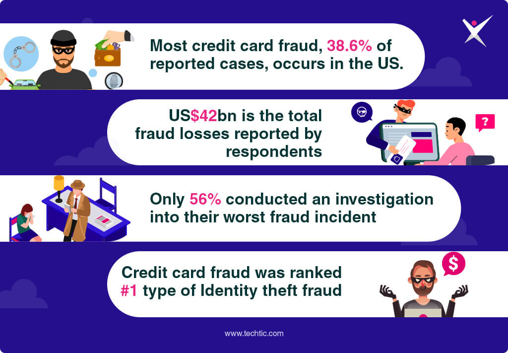 Risk Analysis and Fraud Detection Stats in USA