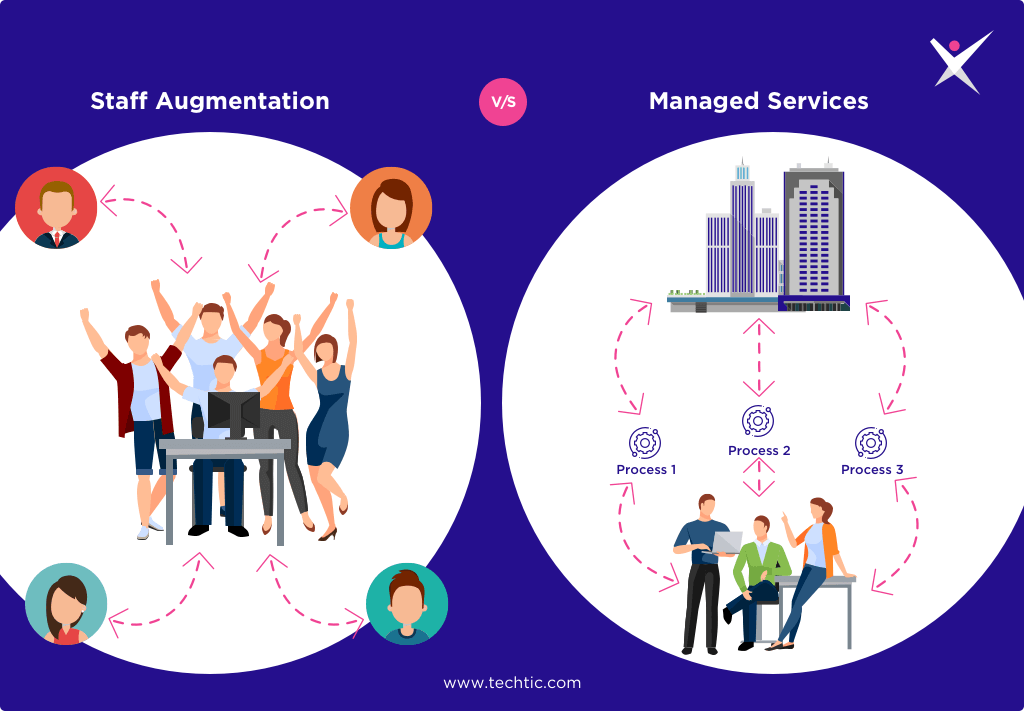 Staff Augmentation vs Managed Services