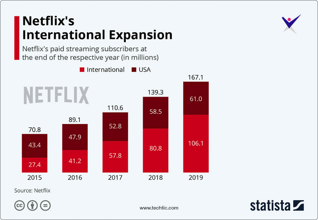 Netflix's Paid Streaming Subscriber Chart in USA from 2015-2019