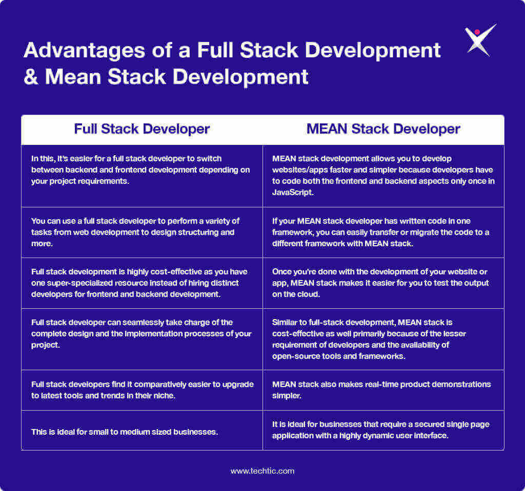 Advantages of Full Stack Developer and MEAN Stack Developer