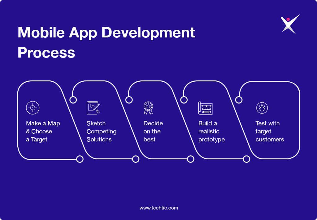 Process of Mobile App Development