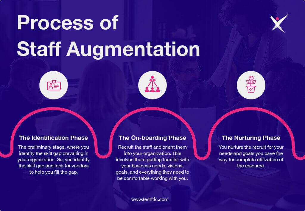 Process of Staff Augmentation Chart