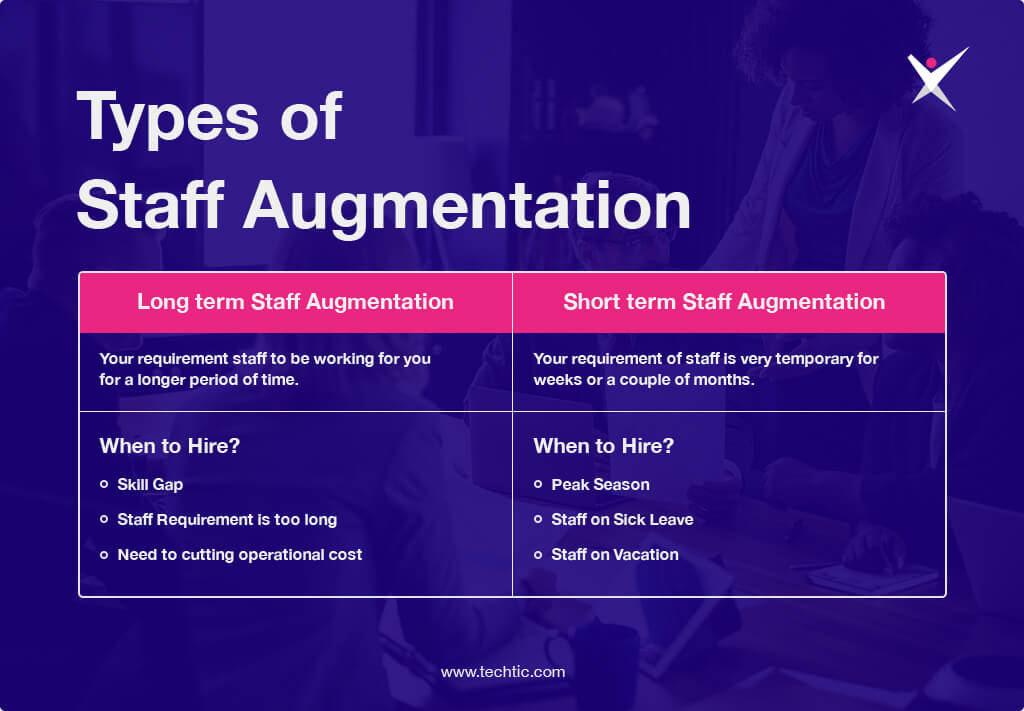 Types of Staff Augmentation Chart