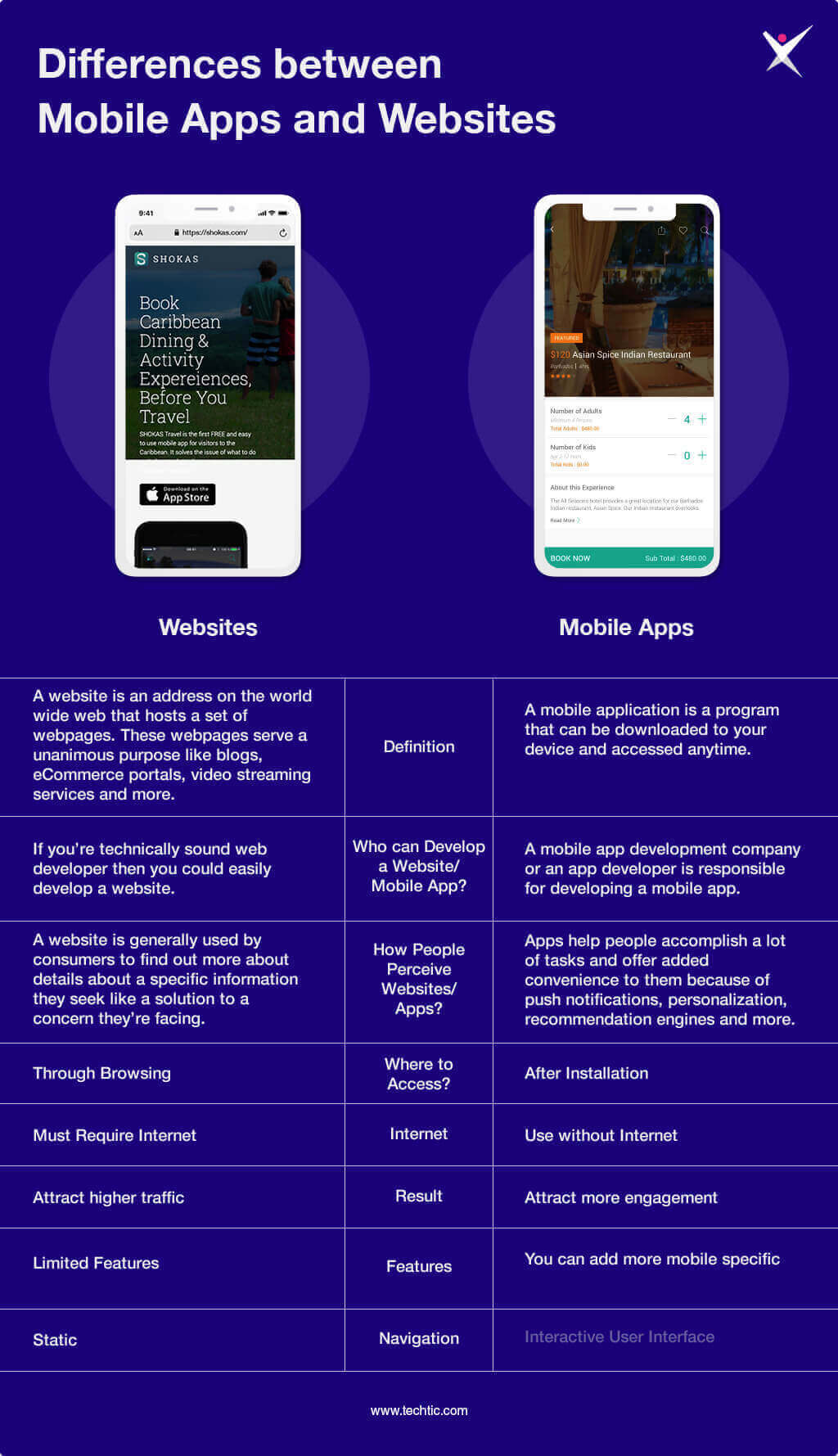 Differences between Mobile Apps and Websites Chart