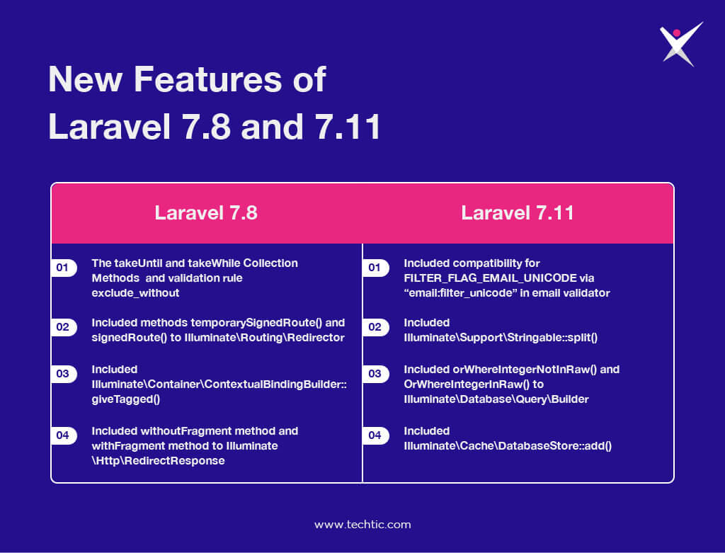 New Features of Laravel 7.8 and 7.11 Latest Version