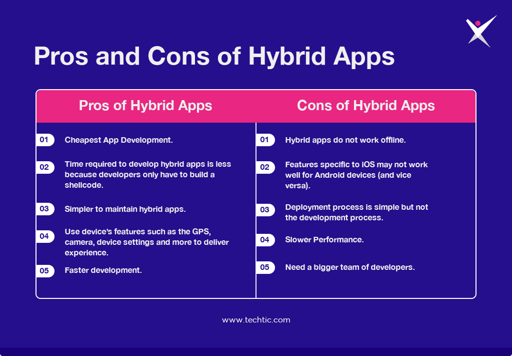 Pros and Cons of Hybrid App Development Chart
