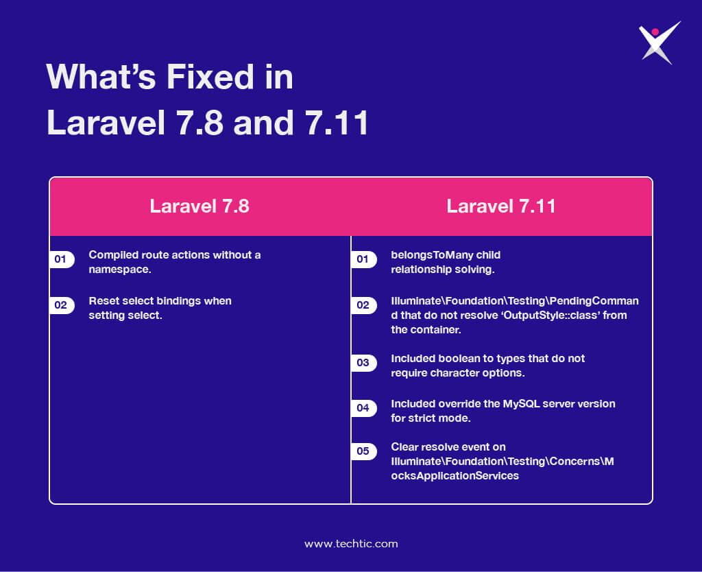 Whats Fixed in Laravel 7.8 and 7.11 Latest Version