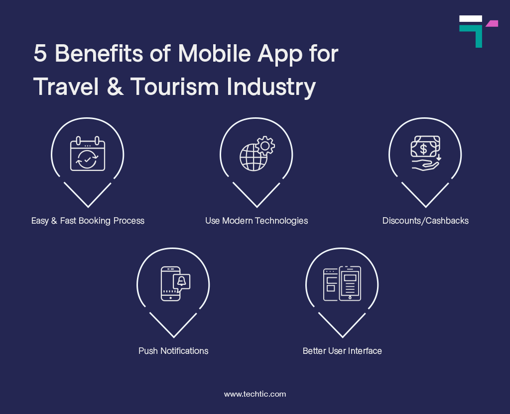 5 Benefits of Mobile App for Travel and Tourism Industry