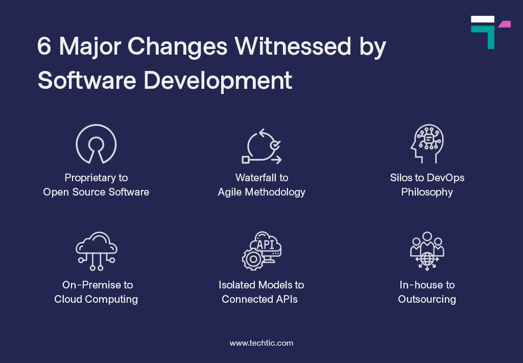 6 Major Changes Witnessed by Software Development