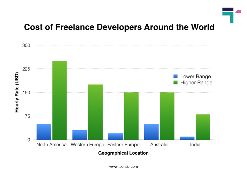 Cost of Freelance Developers around world chart